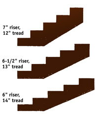 Divide the total rise by that number and round the dividend up to reach the  final rise per stair How to Build Outdoor Stairs   DoItYourself com. Outdoor Timber Stair Construction. Home Design Ideas
