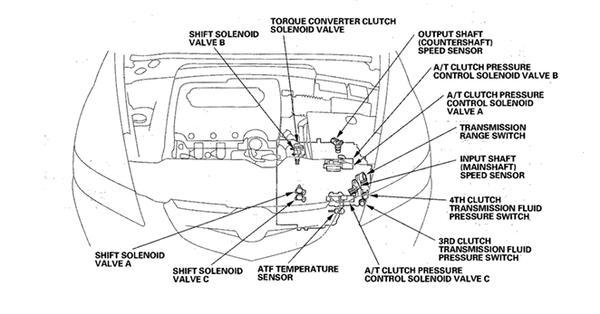 Acura Cl Transmission Sensor Diagram Online Schematic Diagram - Acura rl transmission fluid