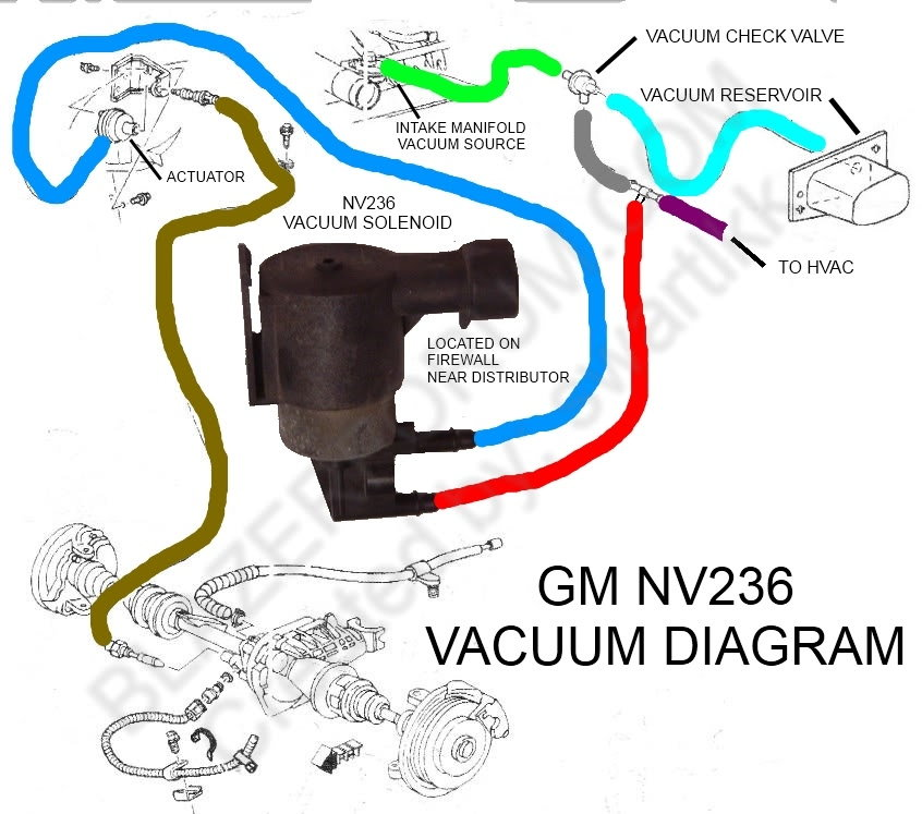 Under-hood vacuum hose replace - Blazer Forum - Chevy Blazer ... on