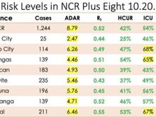NCR highest attack rate but positivity lower at 8% and R around 0.5.