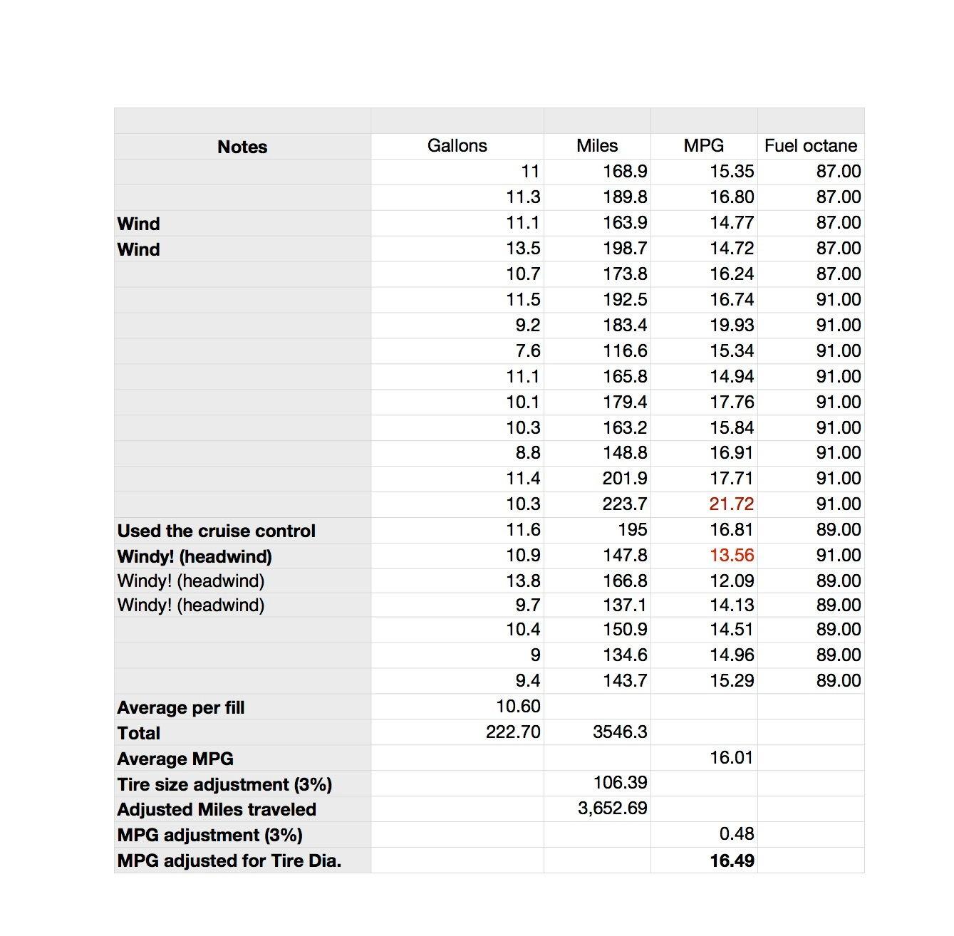 kl mileage spreadsheet