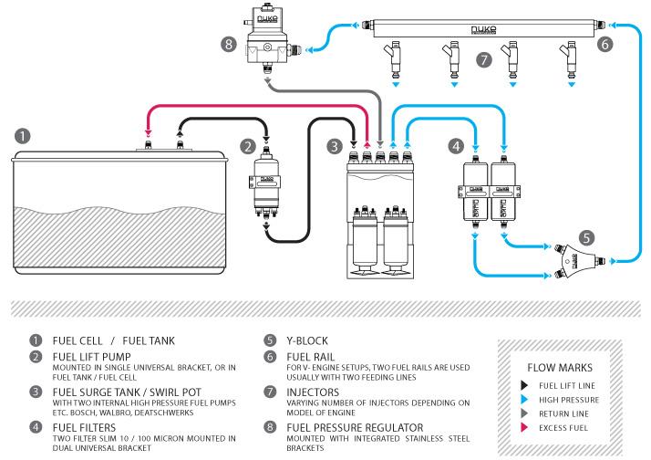 secondary fuel - corvetteforum