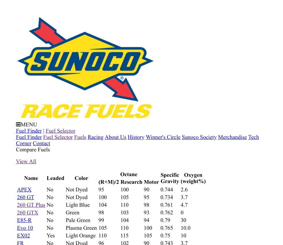 Sunoco 260 GTX and GT Plus at the track and oil analysis M1