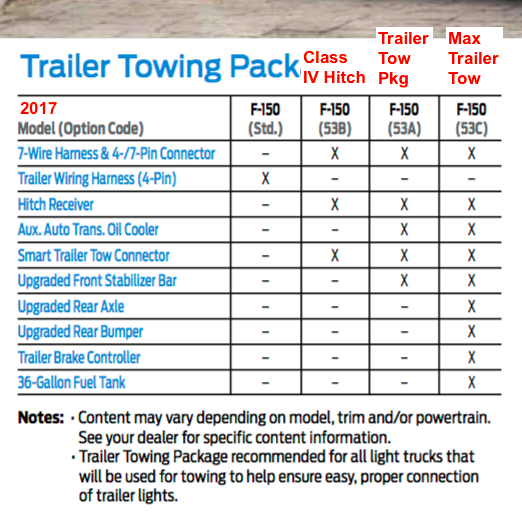 2017 F150xl 2 7eb Towing Ford F150 Forum Community Of Ford Truck