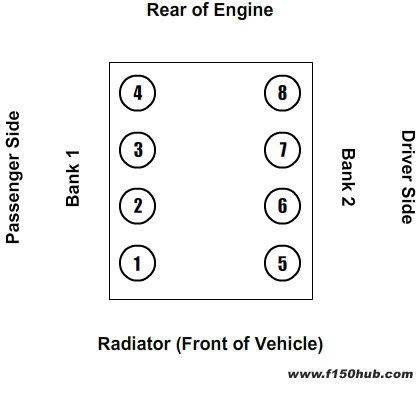 2005 Ford Econoline Van Club Wagon Wiring Diagram Manual Original P18356 in addition Wiring Diagram For 2003 Ford Range Need A Harness 1996 Ranger 4 0 4x4 Throughout With F350 besides Index4 moreover 506377 2005 W 5 4l V8 Triton Issues P0174 P0303 further 25610 Cj5 Wiring Diagram. on schematic 2001 f150 v8 engine