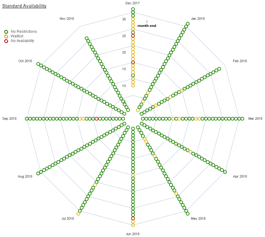 Visualizing a year of Singapore Suites award availability