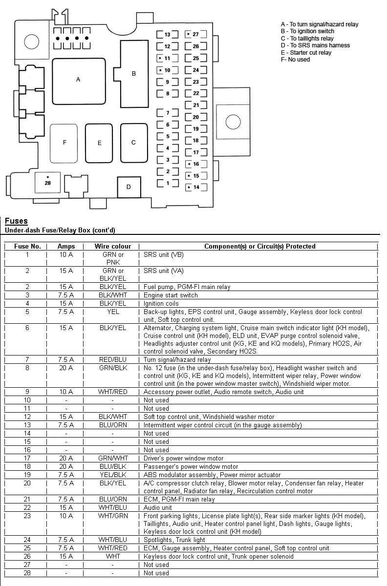 S2000 Fuse Diagram Reinvent Your Wiring 2013 Honda Pilot Box S2ki Forums Rh Com 2004 2000