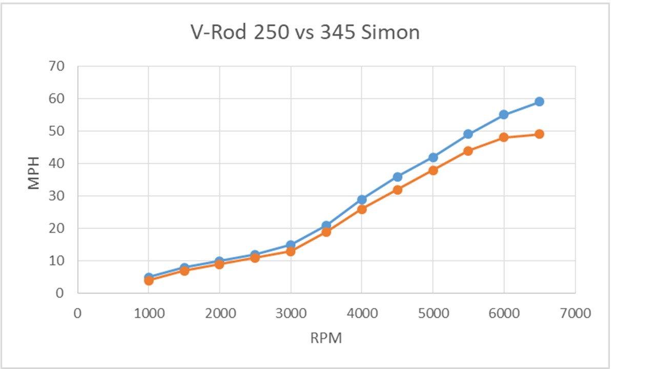 Verado : new Simon ECU flash tool - any details / experience