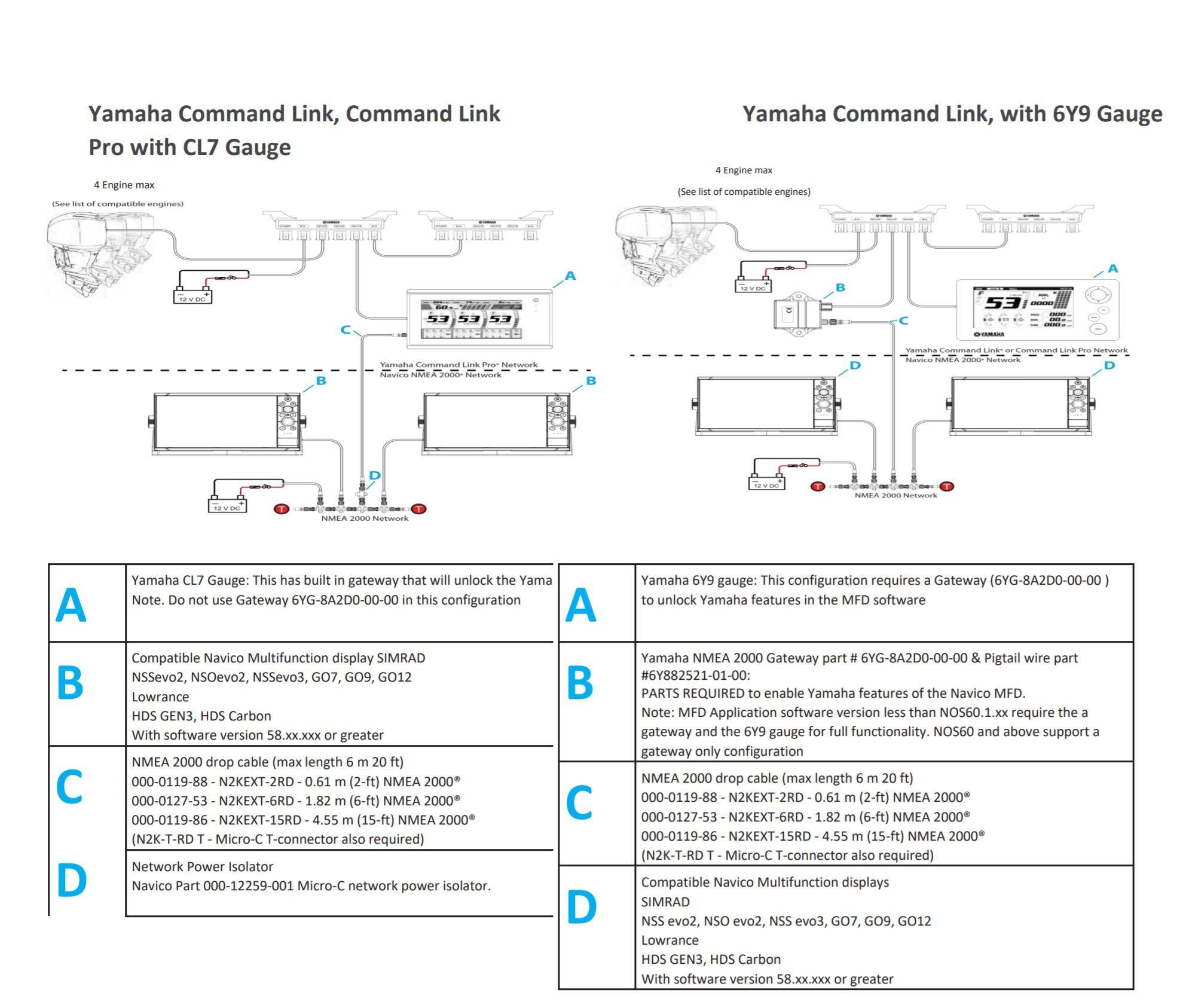 Yamaha Gauges  Cl7  Vs Garmin 741 With Yamaha Gateway